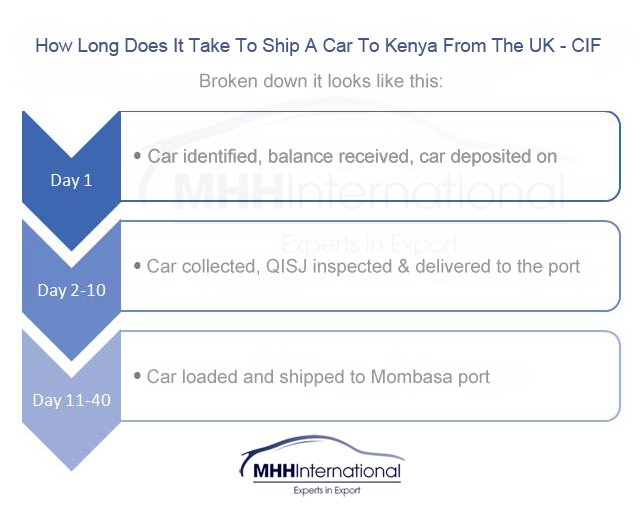 How long does it take to ship a car to Kenya from the UK - CIF