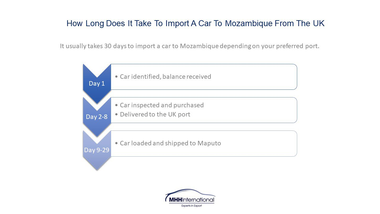 How long to import a car from Uk to Mozambique