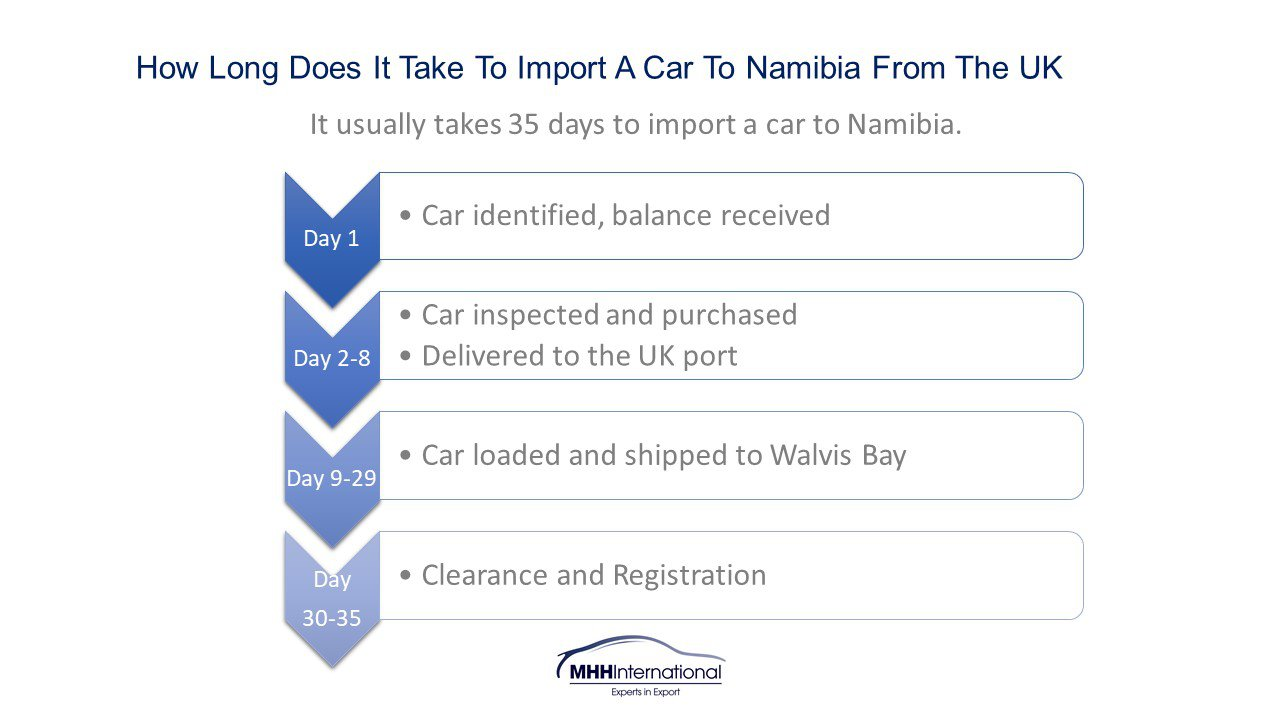 How long does it take to import a car to Namibia from the UK?
