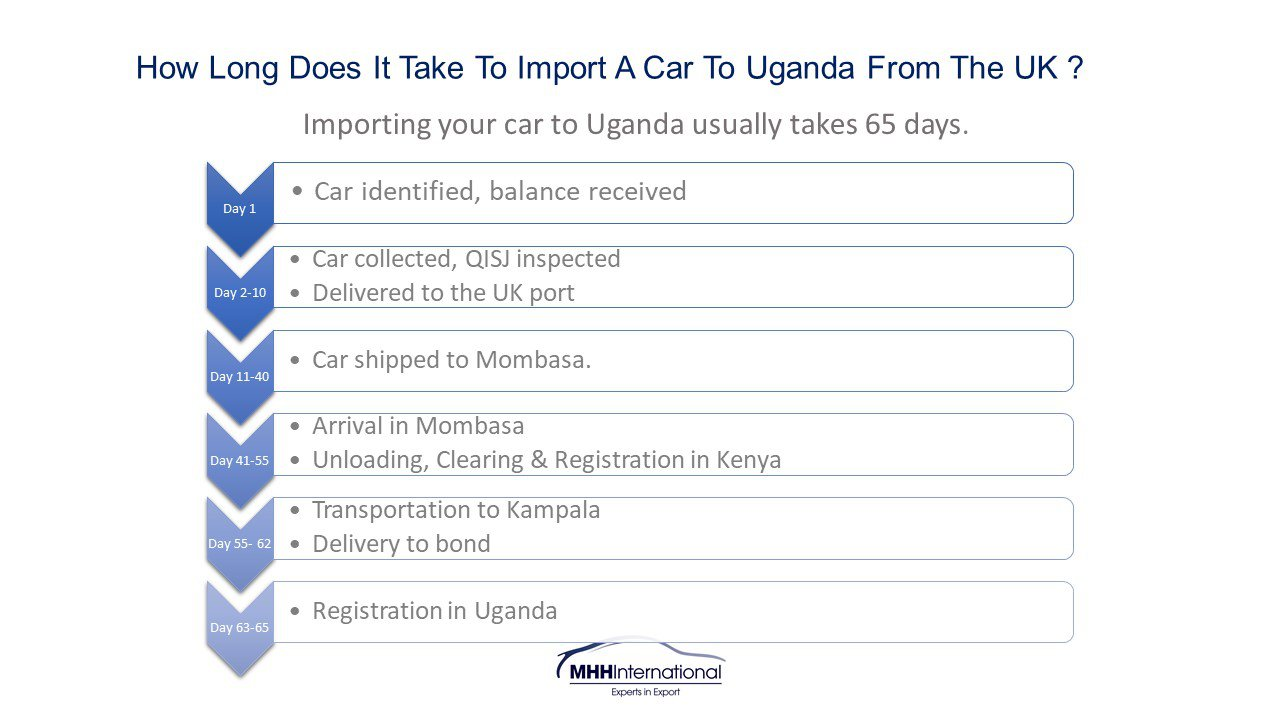 How Long Does It Take to Import a Car to Uganda From the UK?